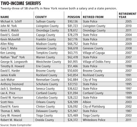 Double-dipping county sheriffs draw both state pension